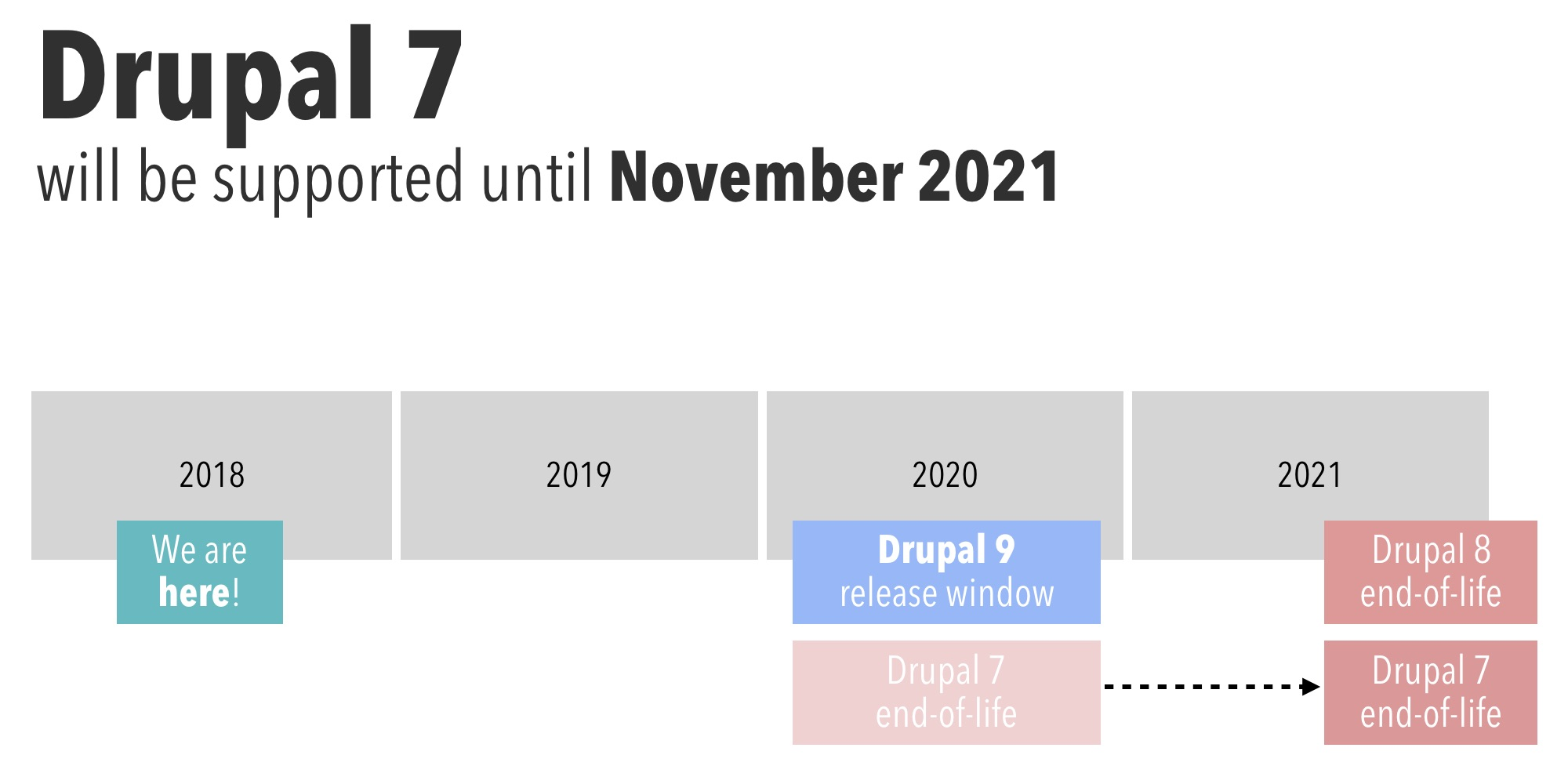 Drupal 8 and 7 end-of-life roadmap and Drupal 9 release window